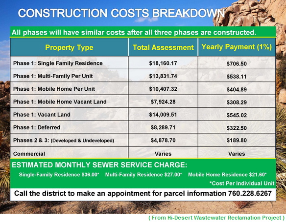 HDWD Construction Cost Breakdown